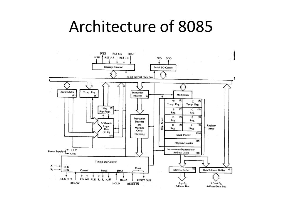 Computer architecture and microprocessors ppt video for Architecture 8085