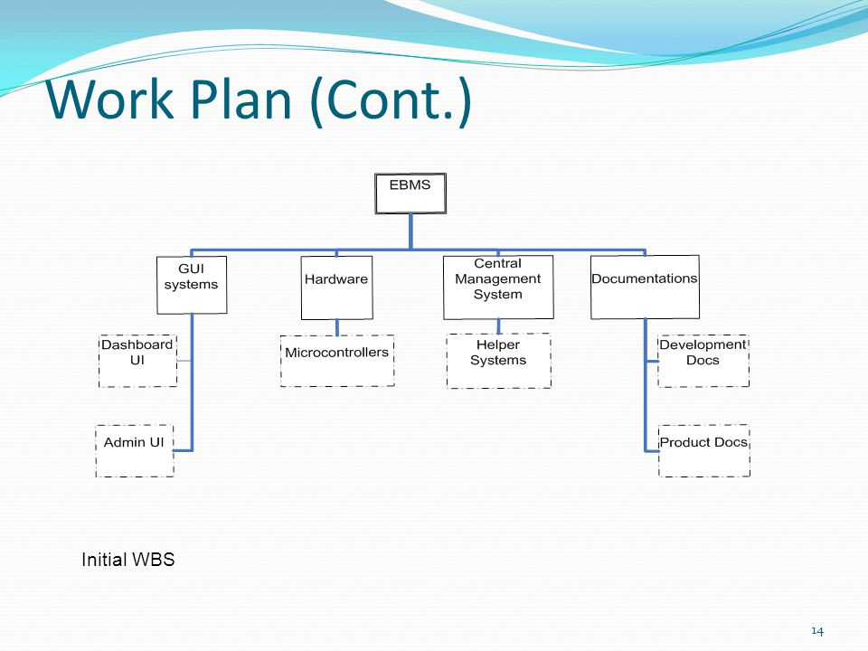 Work Plan (Cont.) Initial WBS