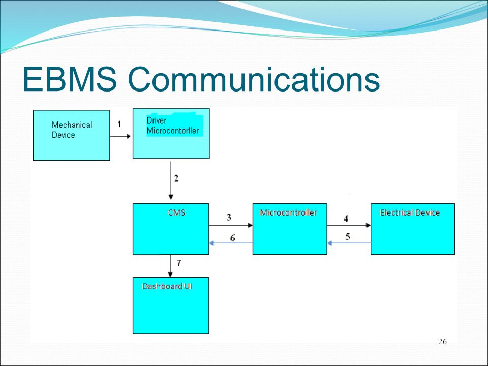 EBMS Communications