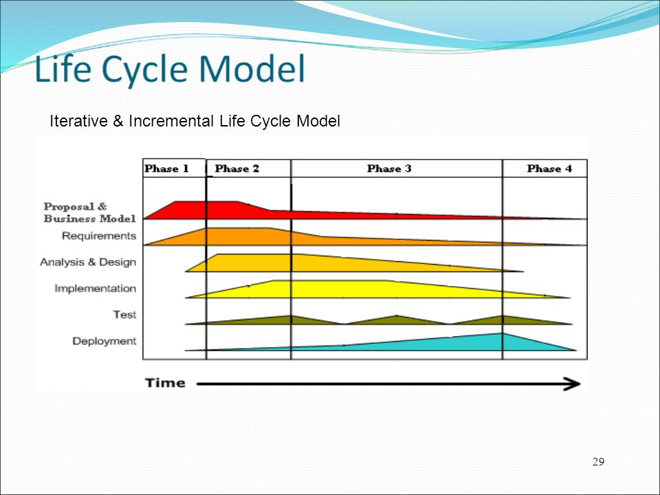 Iterative & Incremental Life Cycle Model