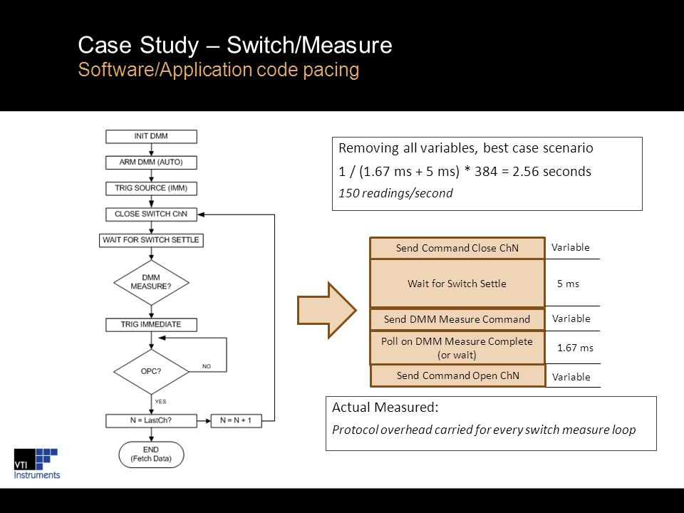 Case Study – Switch/Measure