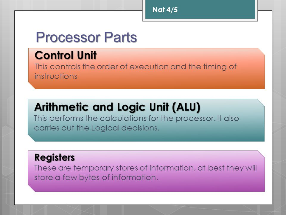 Processor Parts Control Unit Arithmetic and Logic Unit (ALU) Registers