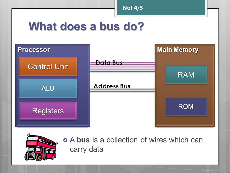 What does a bus do Control Unit RAM Registers