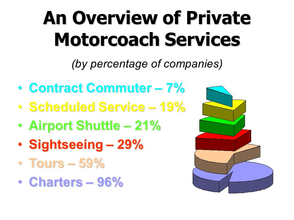 An Overview of Private Motorcoach Services