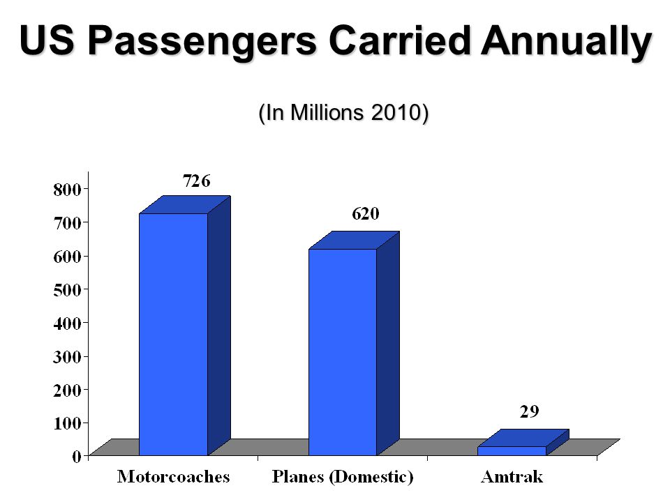 US Passengers Carried Annually
