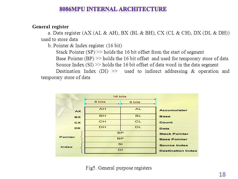 8086μpU internal architecture
