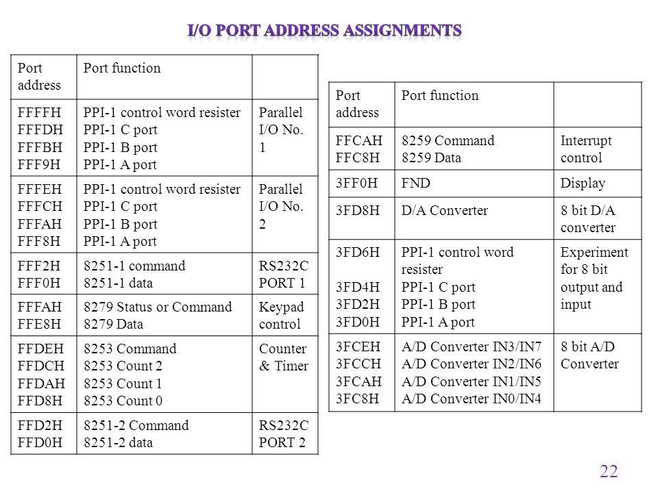 I/O Port address assignments