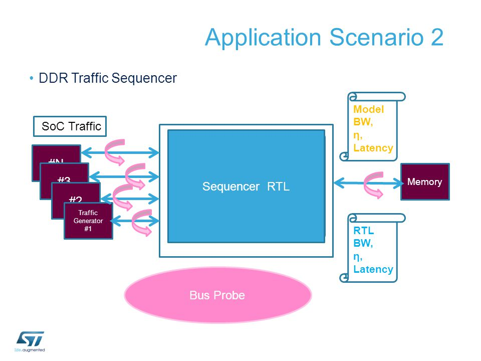 Application Scenario 2 DDR Traffic Sequencer SoC Traffic BFM #N