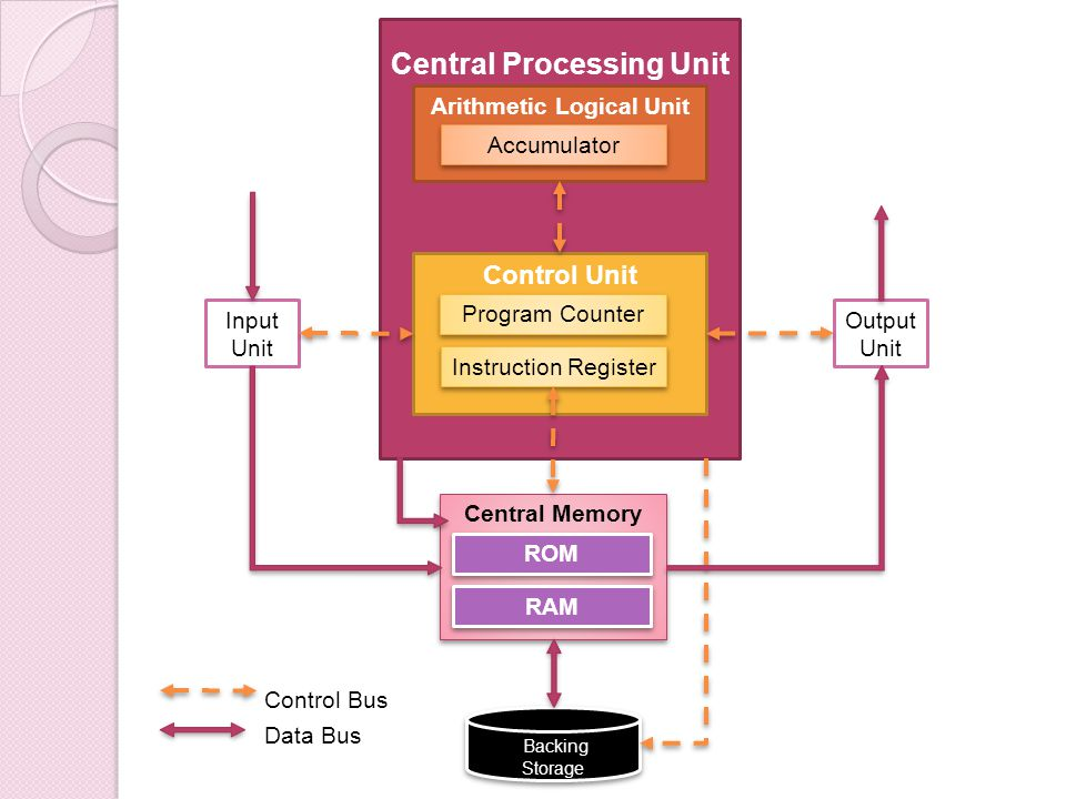 Central Processing Unit Arithmetic Logical Unit