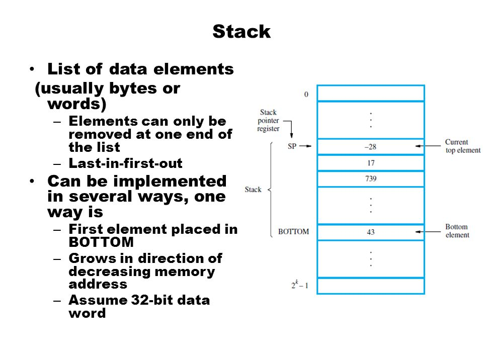 Stack List of data elements (usually bytes or words)