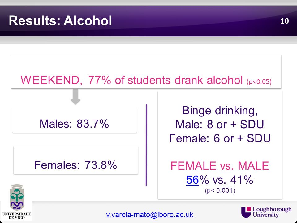 WEEKEND, 77% of students drank alcohol (p<0.05)