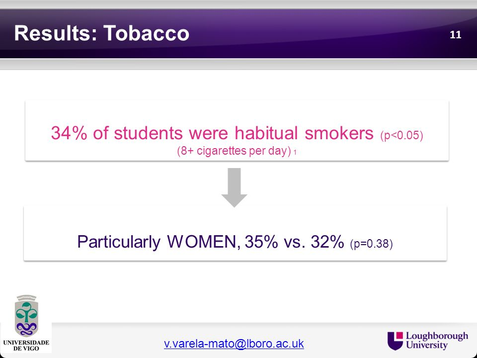 Results: Tobacco 34% of students were habitual smokers (p<0.05)