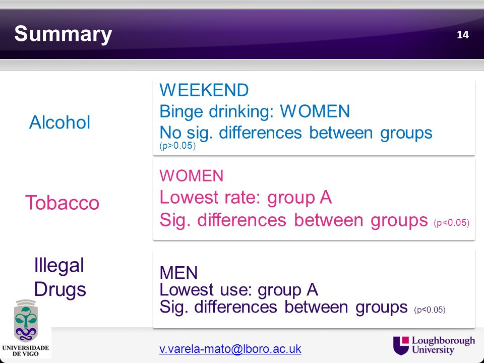 Summary Tobacco Illegal Drugs Alcohol Lowest rate: group A