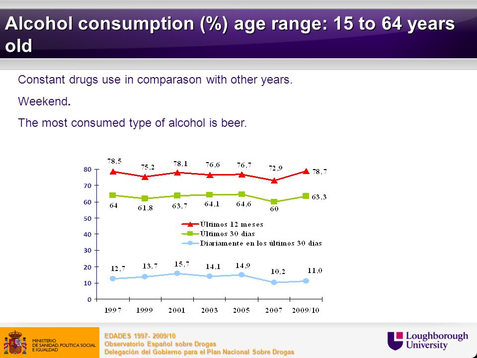 Alcohol consumption (%) age range: 15 to 64 years old
