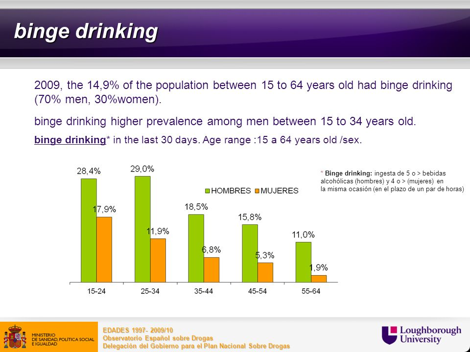 binge drinking2009, the 14,9% of the population between 15 to 64 years old had binge drinking (70% men, 30%women).