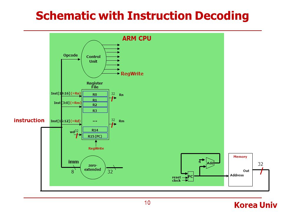 Schematic with Instruction Decoding
