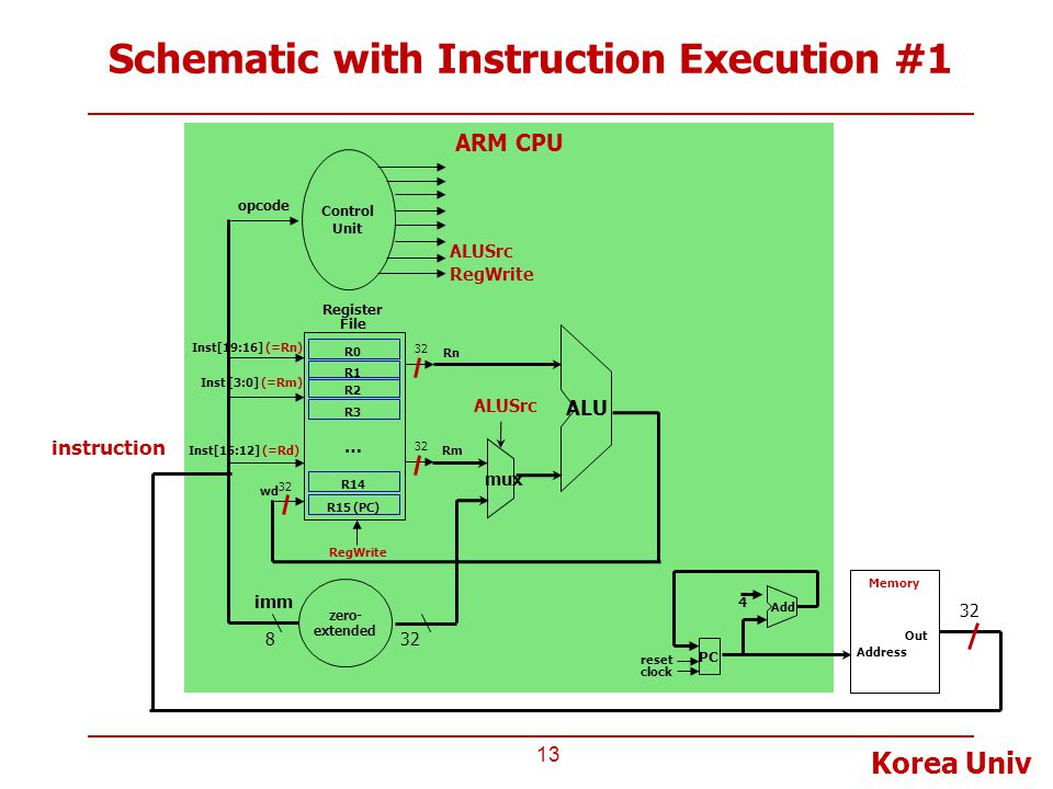 Schematic with Instruction Execution #1