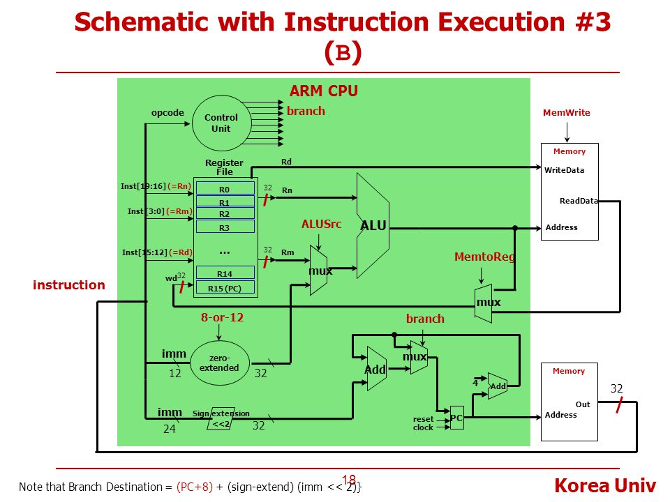 Schematic with Instruction Execution #3 (B)