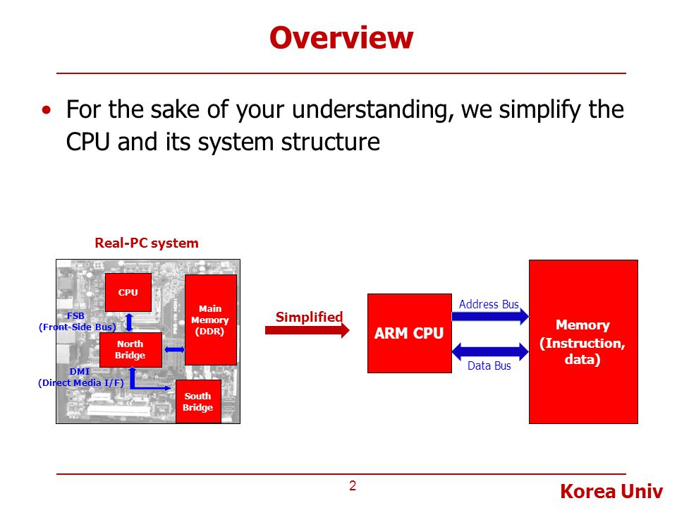 Overview For the sake of your understanding, we simplify the CPU and its system structure. CPU. North Bridge.