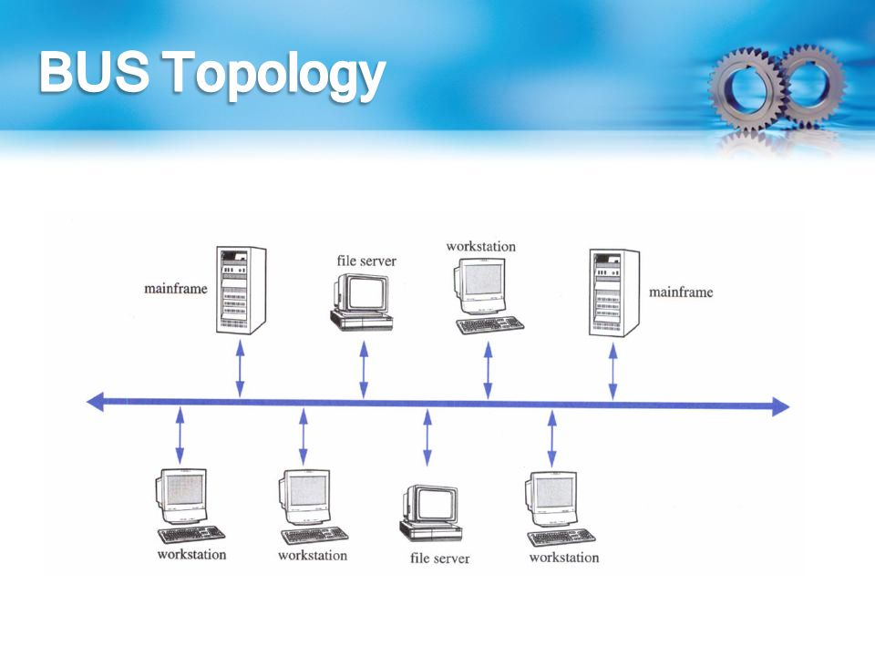 bus and ring topology Easy to draw network topology diagrams, network mapping and cisco network topology see the illustration of ring topology bus topology bus networks.