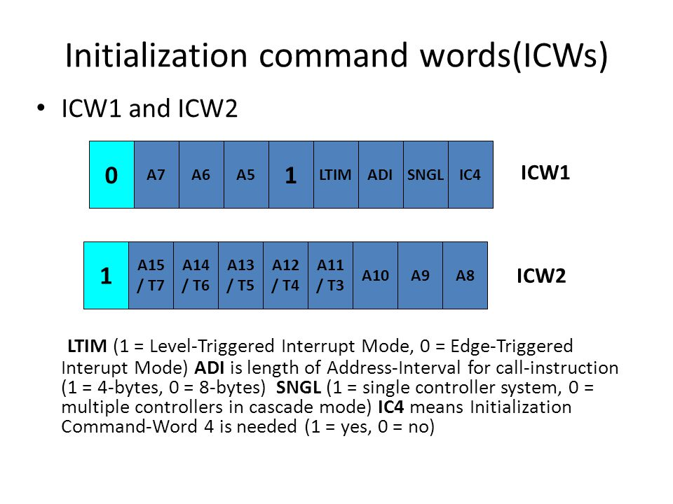 Initialization command words(ICWs)