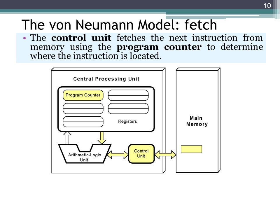 The von Neumann Model: fetch