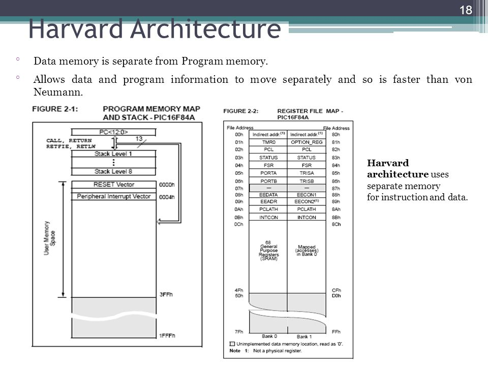 Harvard Architecture Data memory is separate from Program memory.