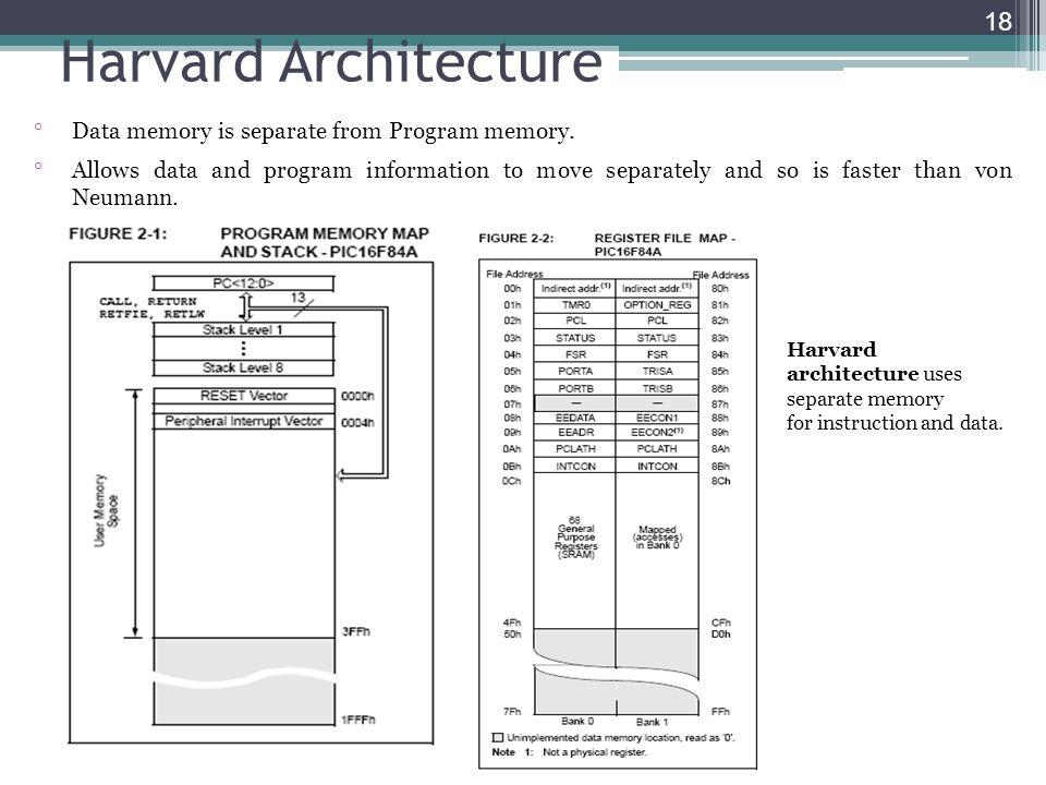 Harvard Architecture Data memory is separate from Program memory.