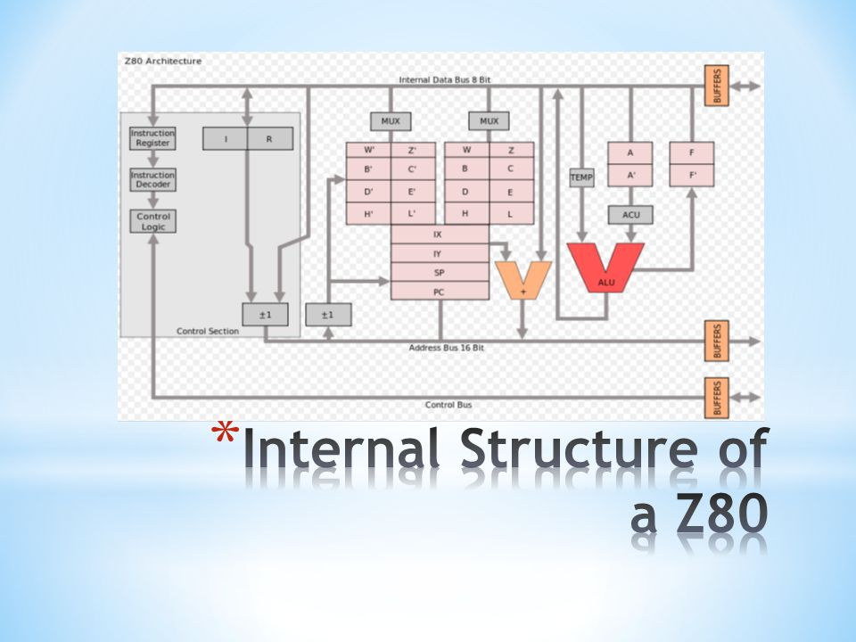 Internal Structure of a Z80