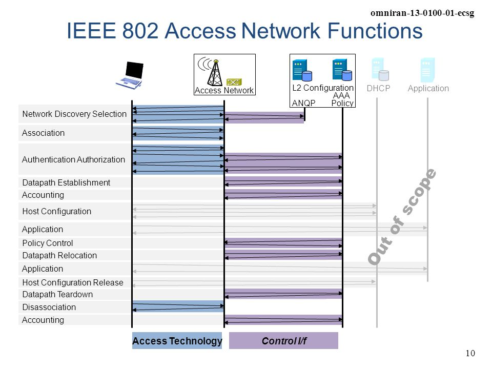 IEEE 802 Access Network Functions