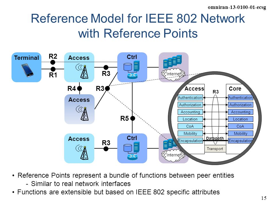 Reference Model for IEEE 802 Network with Reference Points