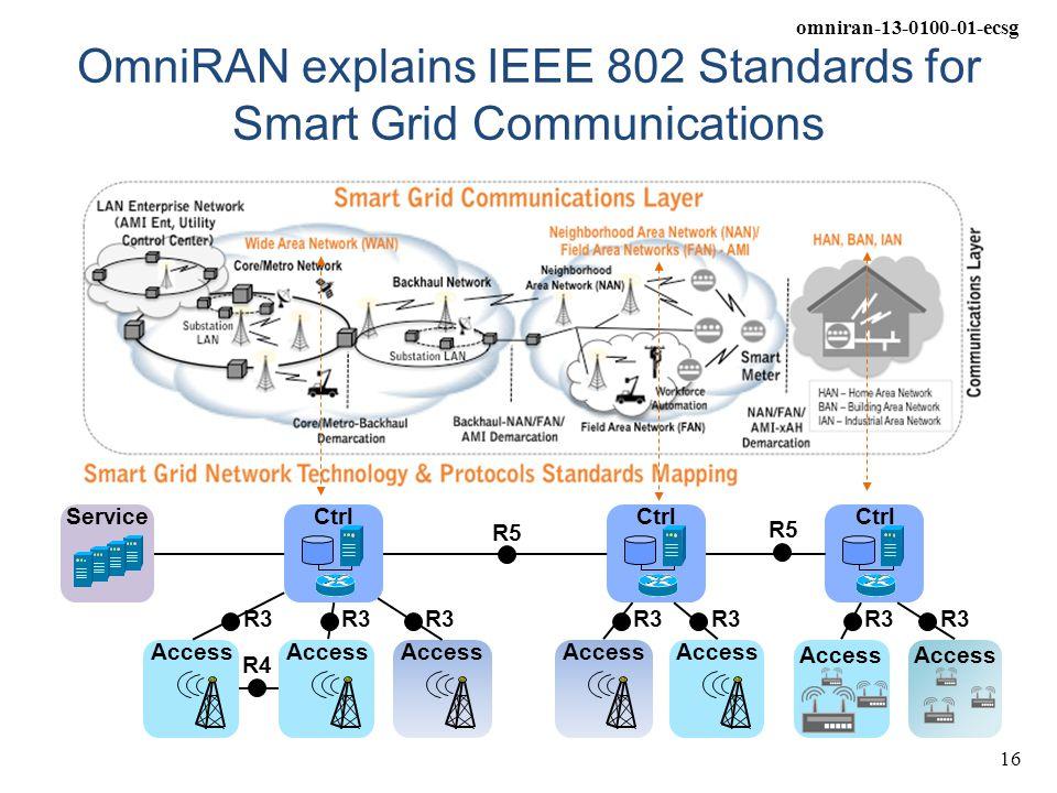 OmniRAN explains IEEE 802 Standards for Smart Grid Communications