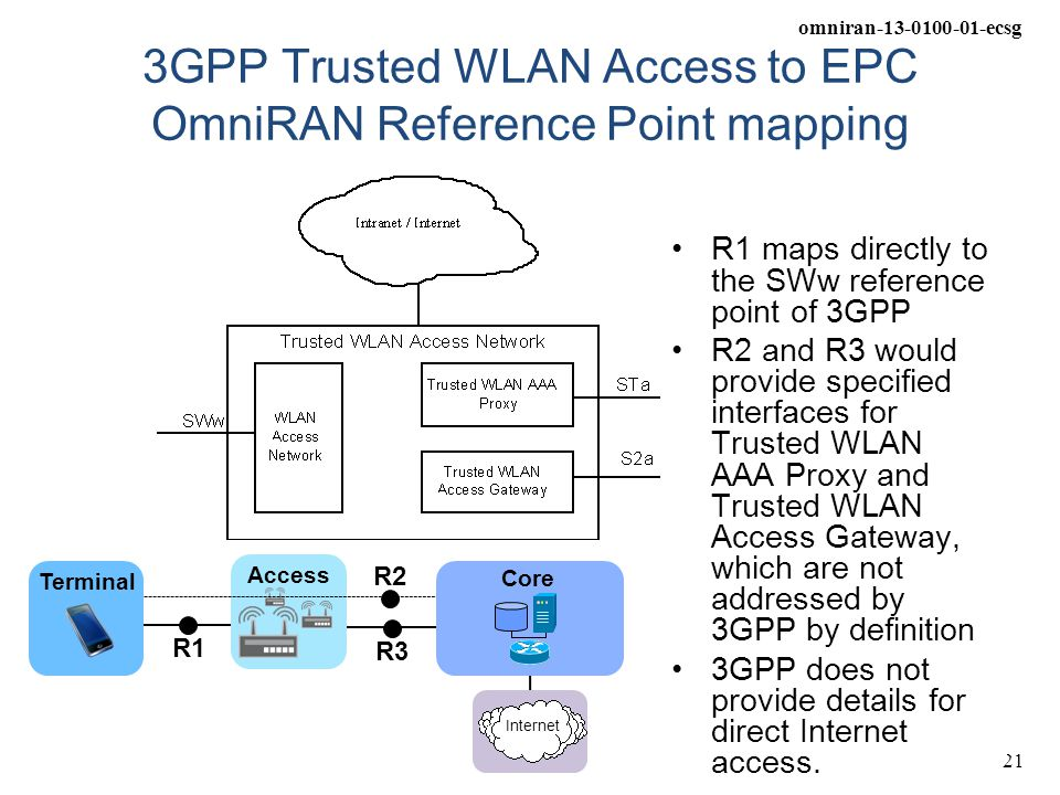 3GPP Trusted WLAN Access to EPC OmniRAN Reference Point mapping