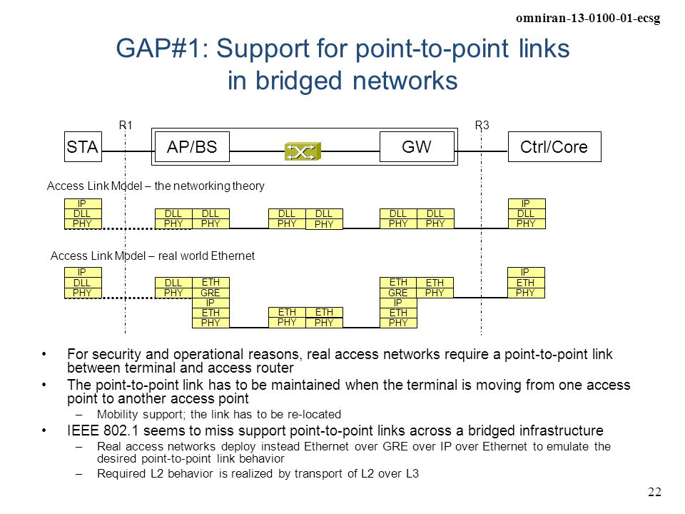 GAP#1: Support for point-to-point links in bridged networks