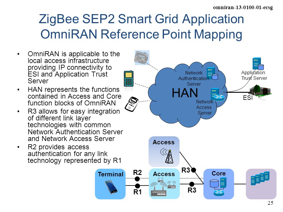 ZigBee SEP2 Smart Grid Application OmniRAN Reference Point Mapping