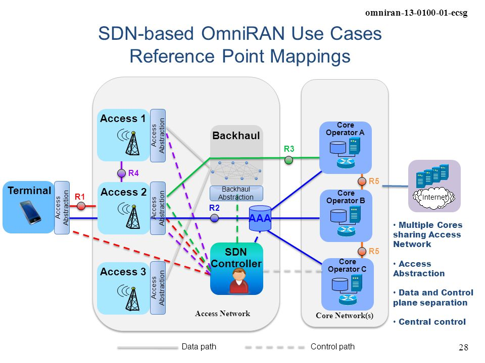 SDN-based OmniRAN Use Cases Reference Point Mappings