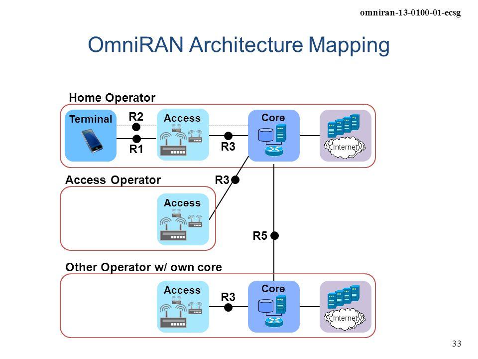 OmniRAN Architecture Mapping