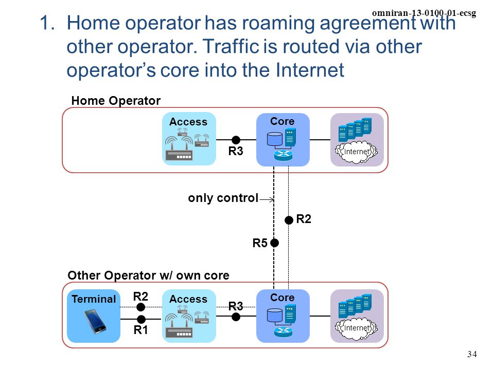 1. Home operator has roaming agreement with other operator