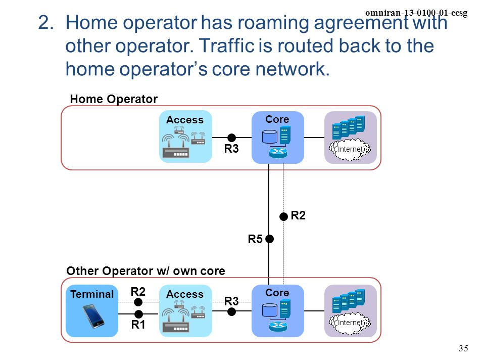 2. Home operator has roaming agreement with other operator