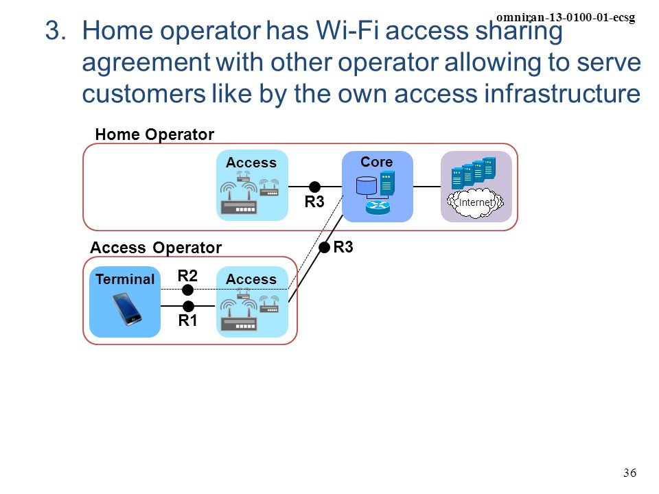 3. Home operator has Wi-Fi access sharing agreement with other operator allowing to serve customers like by the own access infrastructure