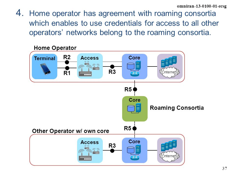 4. Home operator has agreement with roaming consortia which enables to use credentials for access to all other operators' networks belong to the roaming consortia.