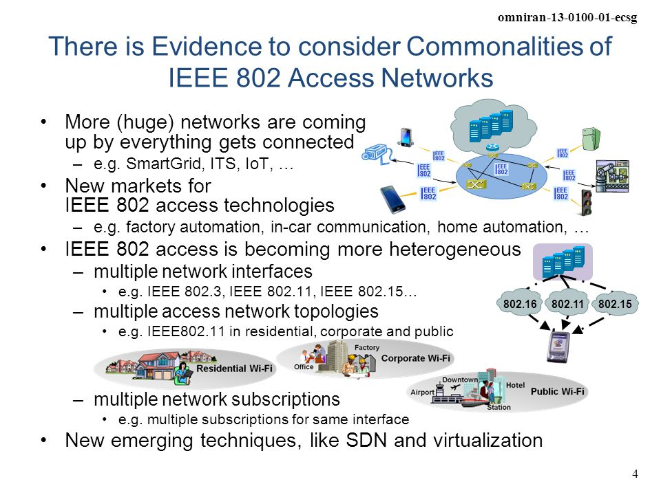There is Evidence to consider Commonalities of IEEE 802 Access Networks