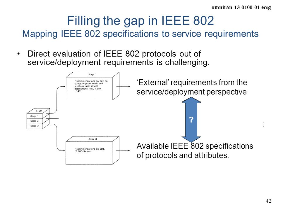 Filling the gap in IEEE 802 Mapping IEEE 802 specifications to service requirements