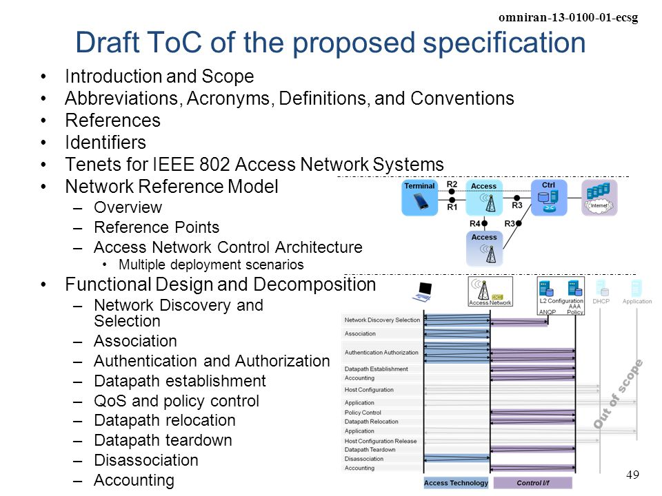 Draft ToC of the proposed specification