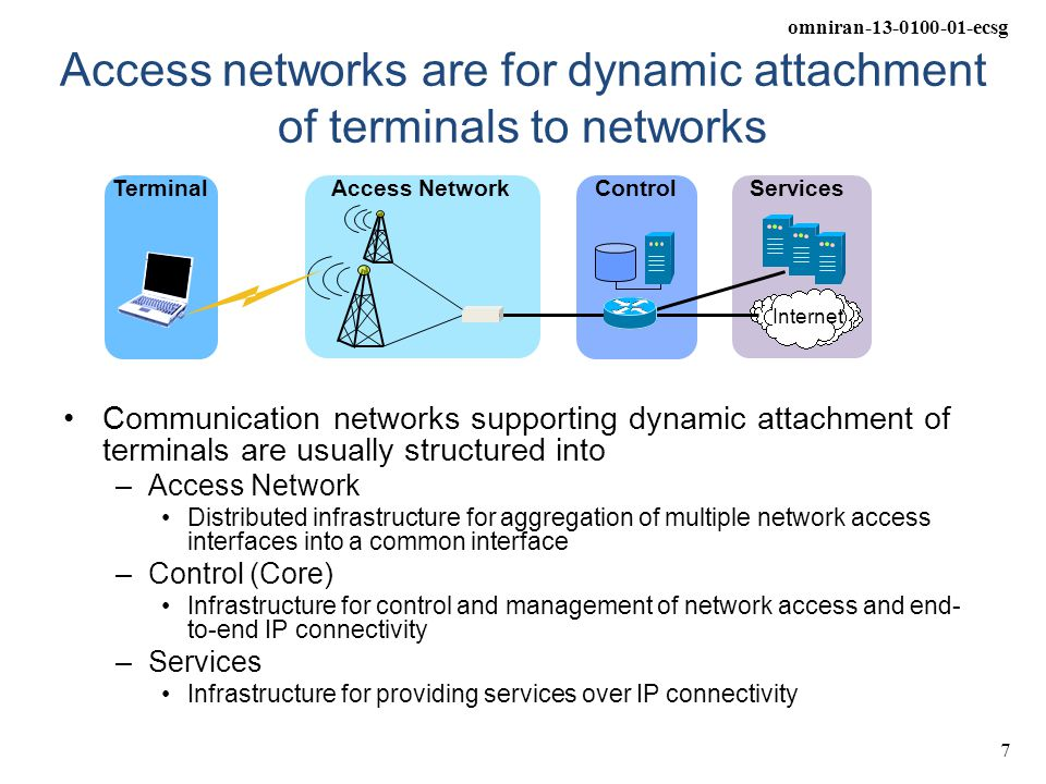 Access networks are for dynamic attachment of terminals to networks