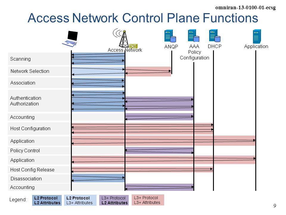 Access Network Control Plane Functions