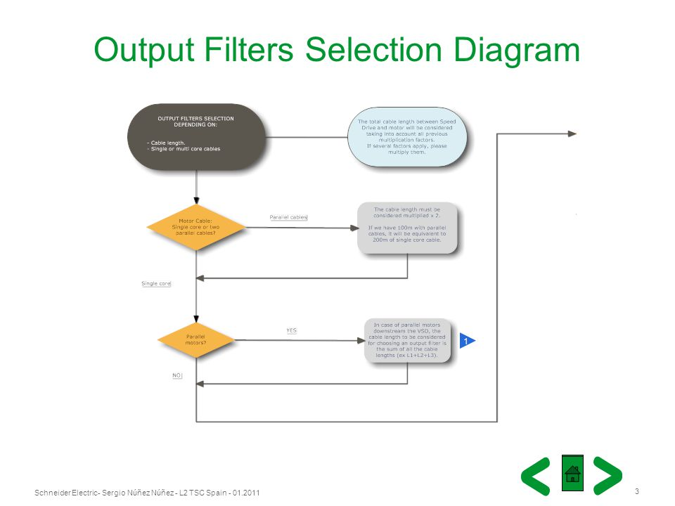 Output Filters Selection Diagram