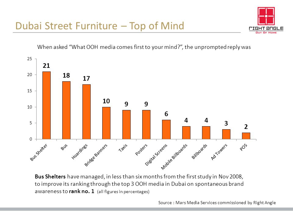 Dubai Street Furniture – Top of Mind