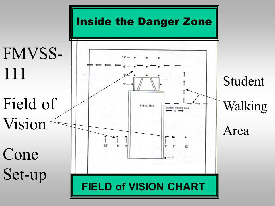 FMVSS-111 Field of Vision Cone Set-up Student Walking Area