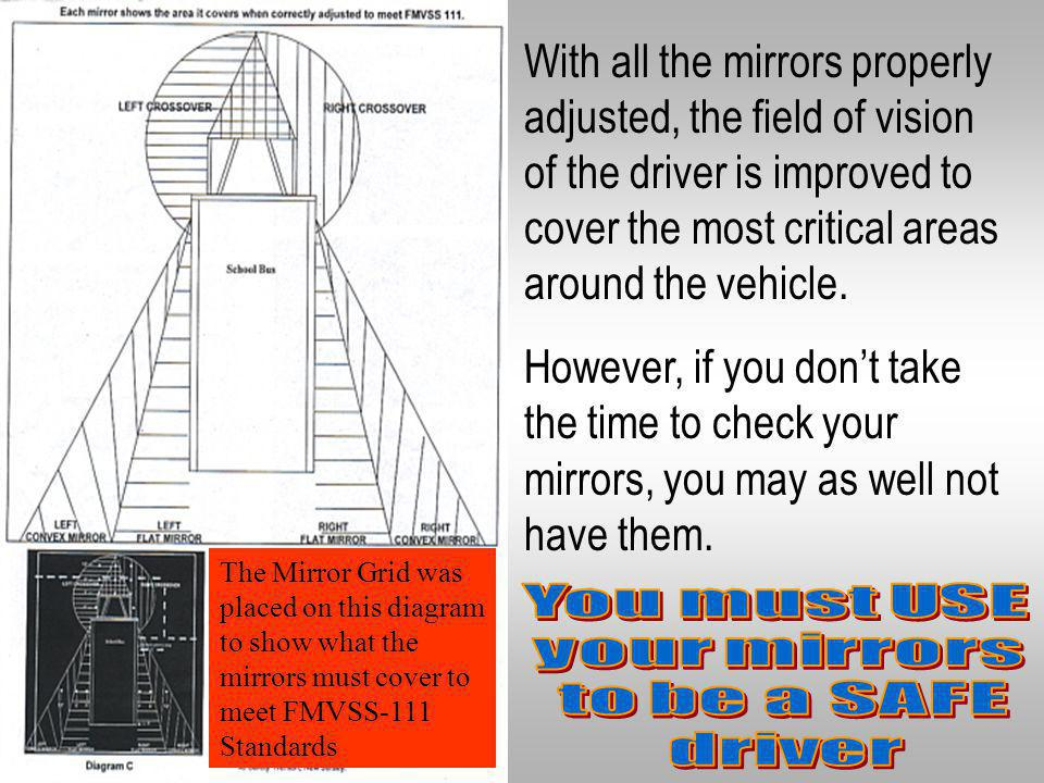 With all the mirrors properly adjusted, the field of vision of the driver is improved to cover the most critical areas around the vehicle.